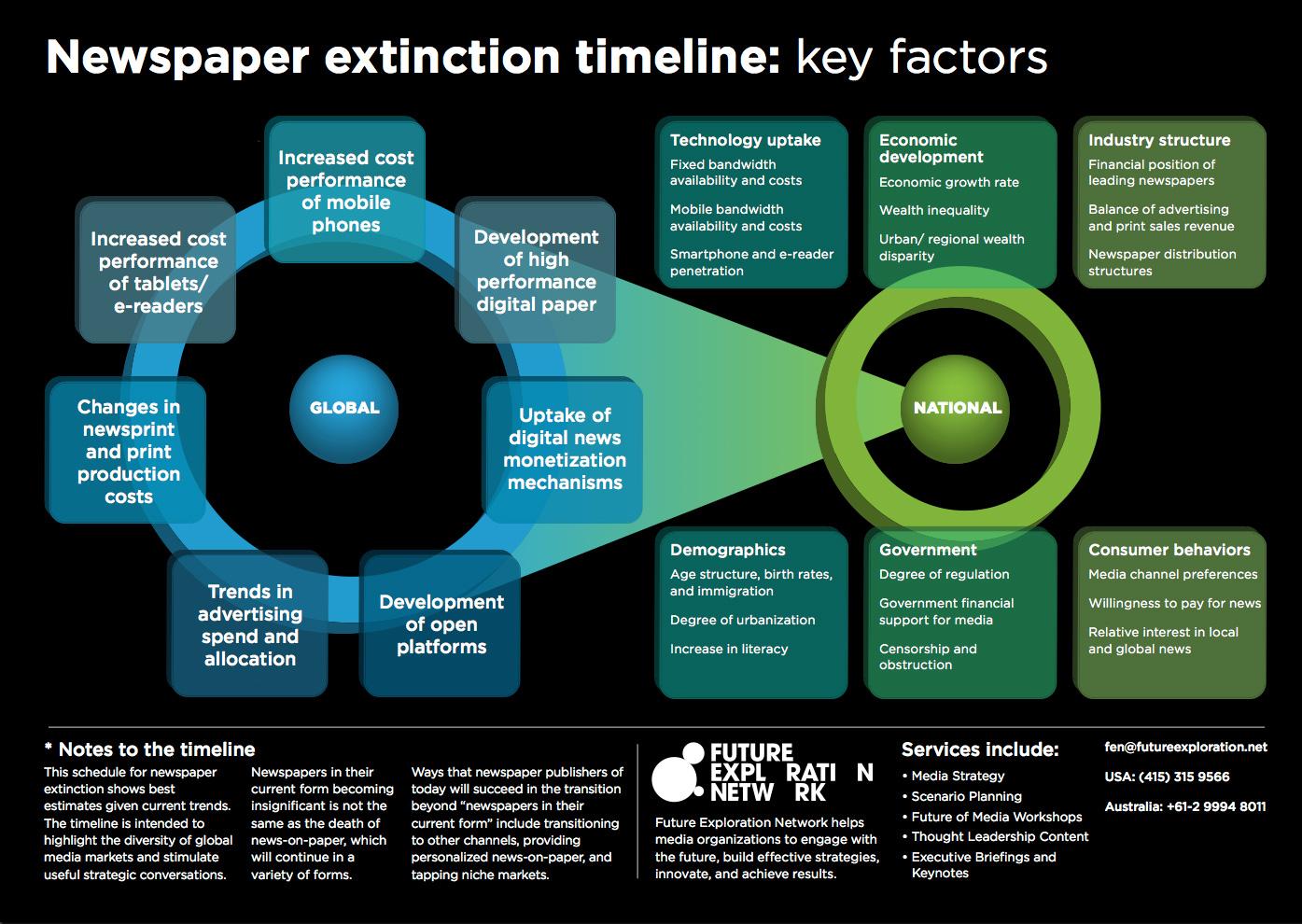 Newspaper extinction timeline factors
