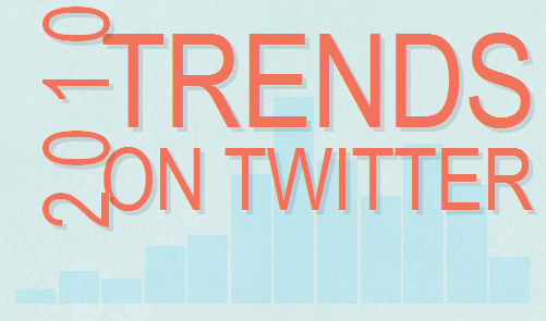 2010 trends on Twitter