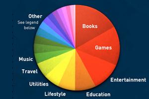 App Store category statistics