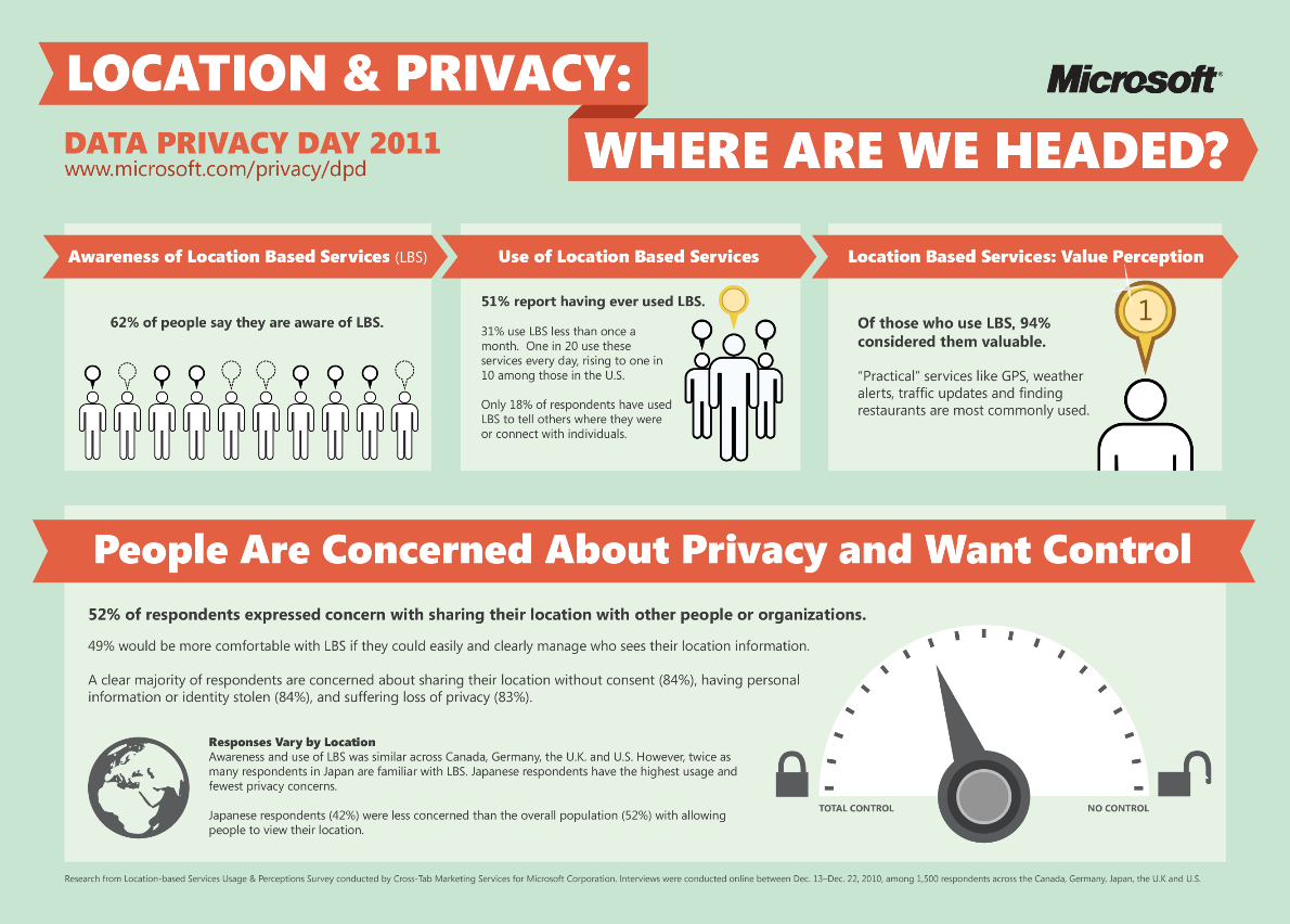Geolocation Privacy concerns, via Microsoft