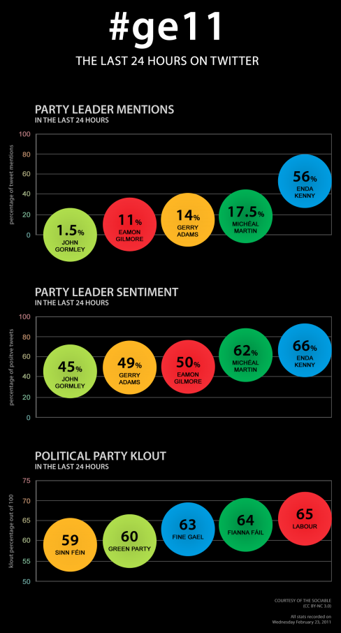 #ge11 - The last 24 hours on Twitter