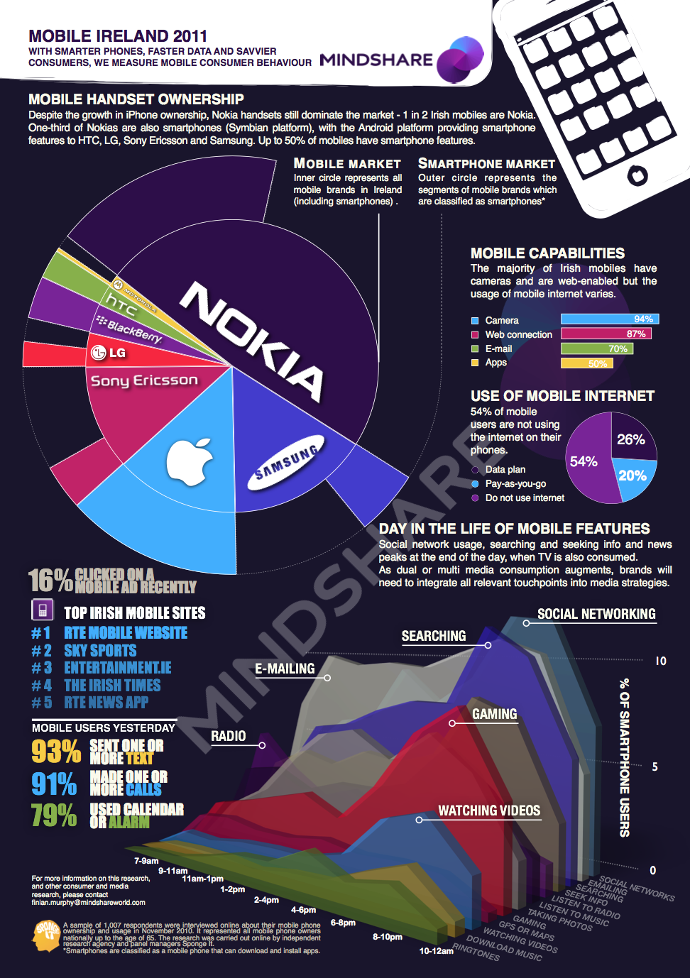 Mobile Ireland 2011 - Infographic by Mindshare