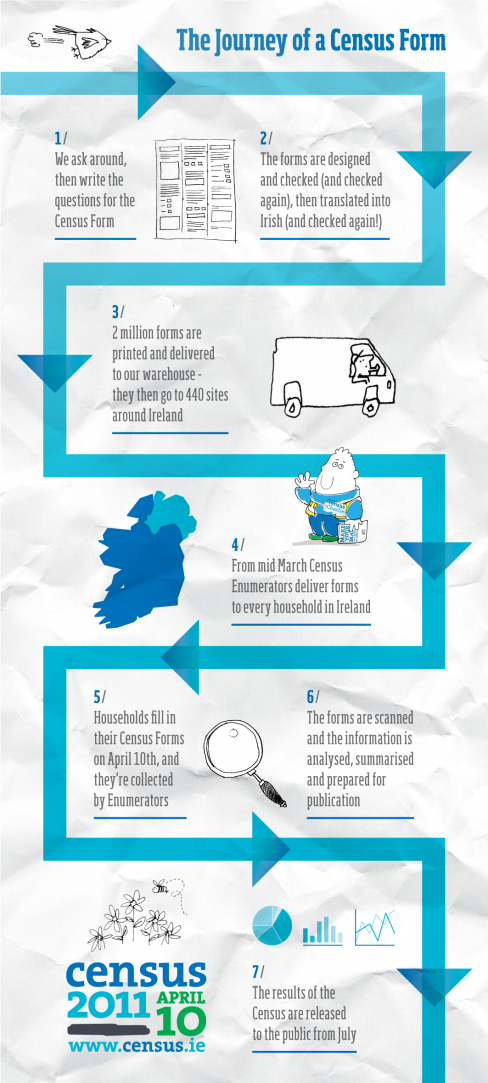 CSO Journey of a census form Credit: Cesus.ie