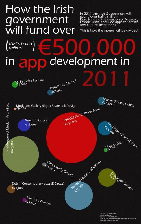 How the Irish government will fund app development in 2011