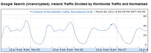 Google traffic data