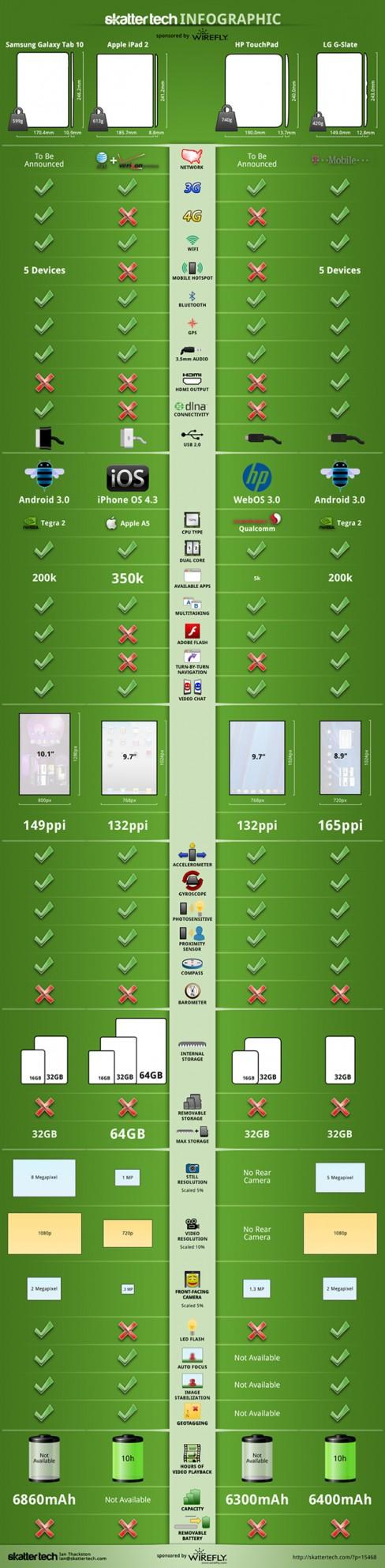 Hacks Hub Infographic: Samsung Galaxy Tab 10.1 vs. Apple iPad 2 vs. HP TouchPad vs. LG G-Slate