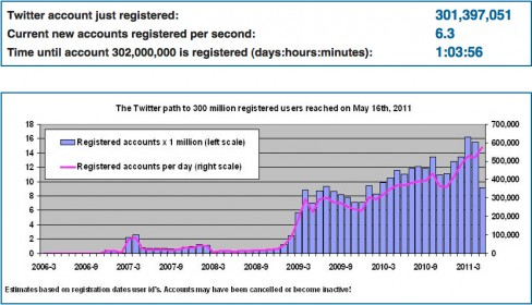 Twitter now has 301.397,051 registered users according to Twopcharts