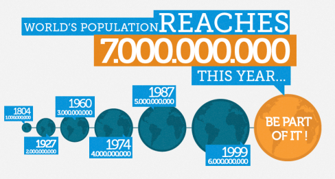Global population graphic by UNFPA
