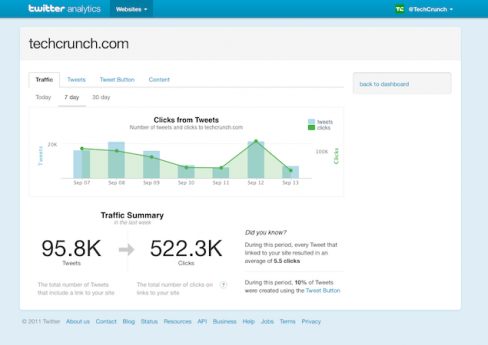 techcrunch.com is one of the select partners Twitter has chosen to take part in their analytics beta