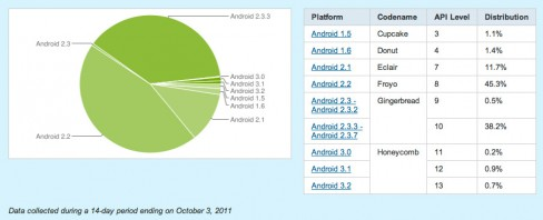 Android Honeycomb adaption increased rapidly over the last month