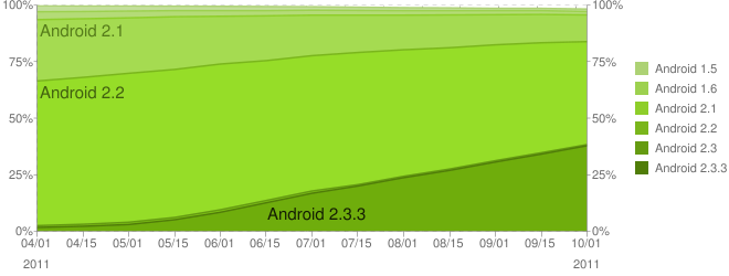 Over 85% of Android are v2.2 and above
