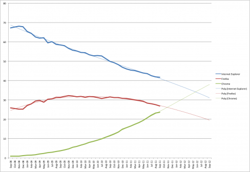 Our projections see Chrome overtaking Internet Explorer in June 2012