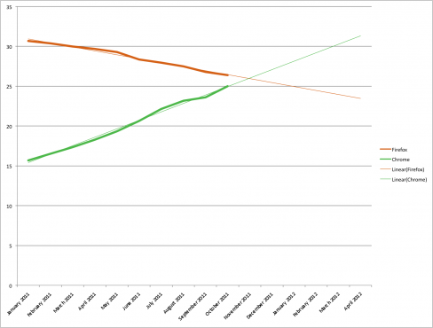 Chrome V Firefox market share projections