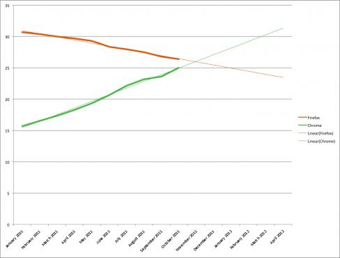 Chrome V Firefox market share projections