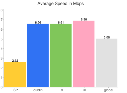 YouTube download speeds graph