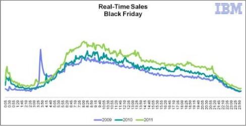 Black Friday sales data 2009-2011