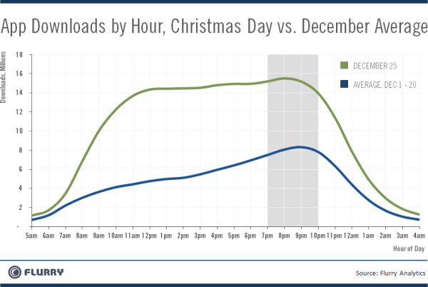 Flurry's data on the number of app downloads per hour on Christmas Day