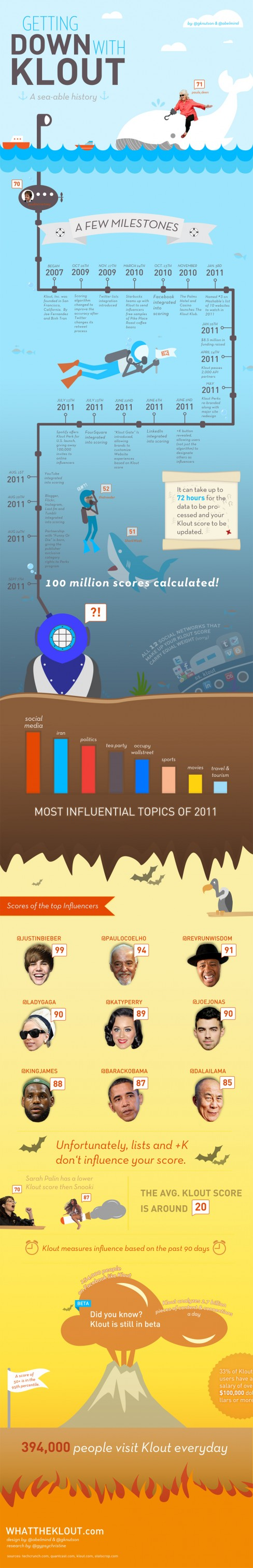 Klout History Infographic