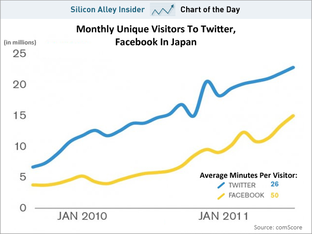 Twitter vs Facebook in Japan (January 2012)