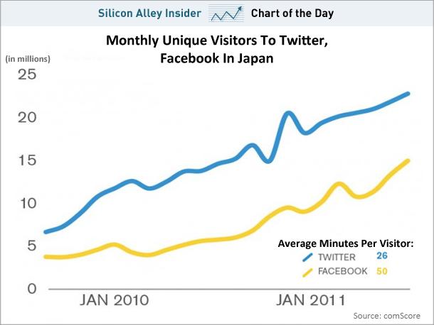 Twitter vs Facebook in Japan (January 2012)