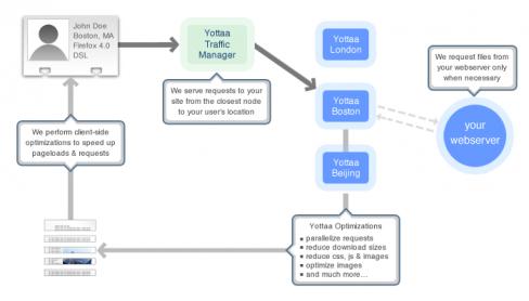 Yotta - Website speed
