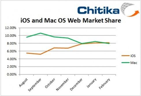 Chitika iOS v Mac OS X