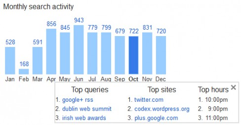 Google monthly search activity
