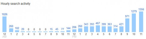 Hourly Google search activity