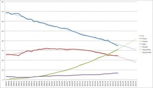 A simple linear projection shows Chrome overtaking IE towards the end of May