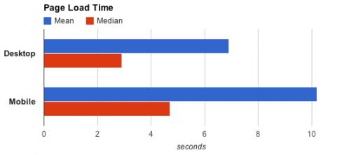 Page speed: Desktop versus mobile