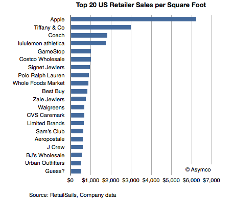 Top 20 US retailers - April 2012