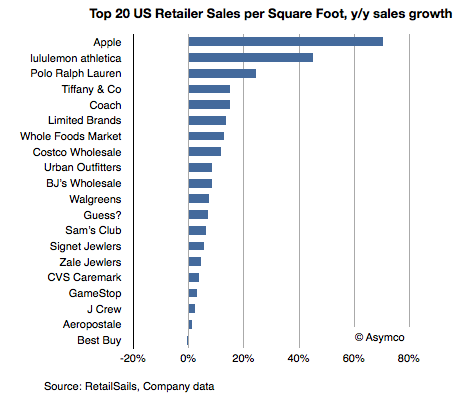 Top 20 US retailers by yearly growth - April 2012
