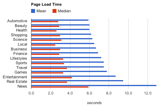 Page speed by vertical