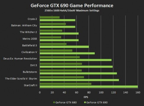 NVIDIA GTX 690 Game Performance