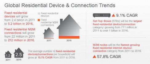 Global connected devices 2016 Source:Cisco