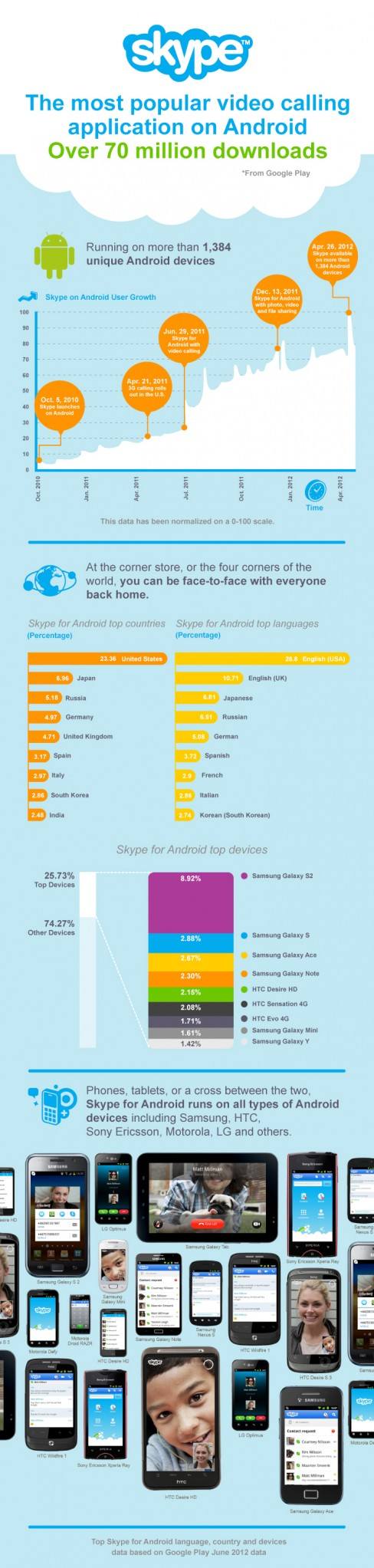 Skype for Android infographic, June 2012
