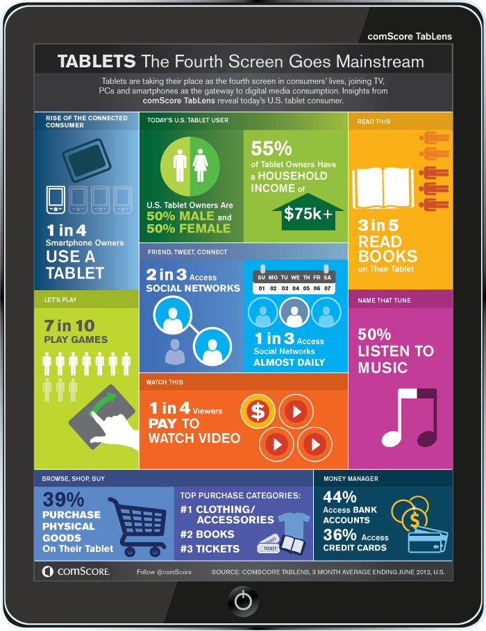 comScore's TabLens Infographic - Usage in the US