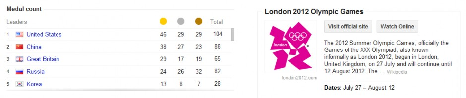 Google's 2012 Olympic Medal Count