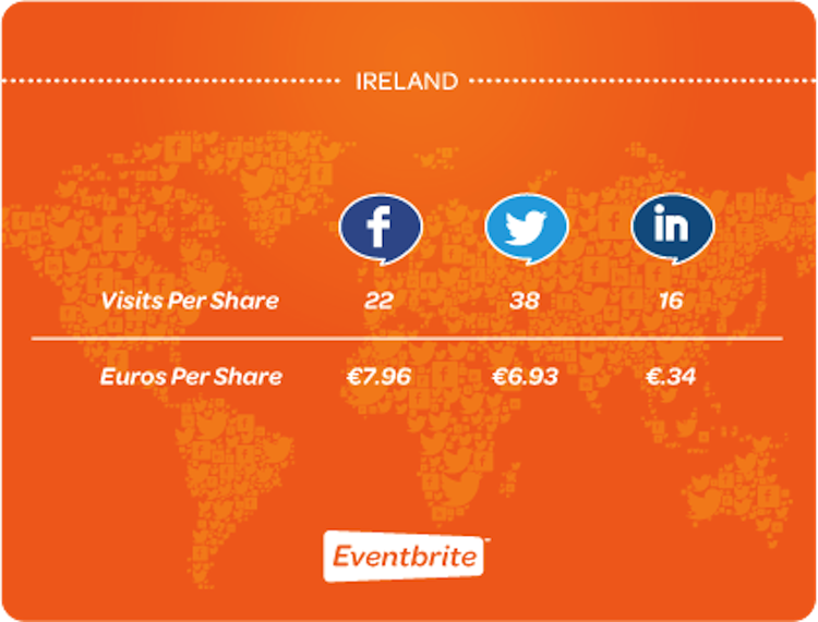 Eventbrite: Social commerce in Ireland stats 2012