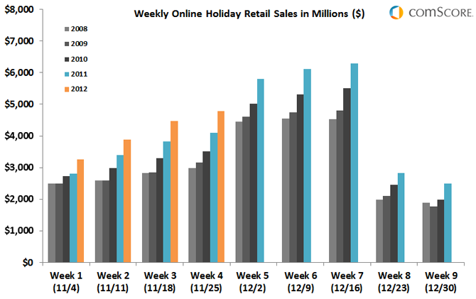 History of Cyber Monday sales - via comScore
