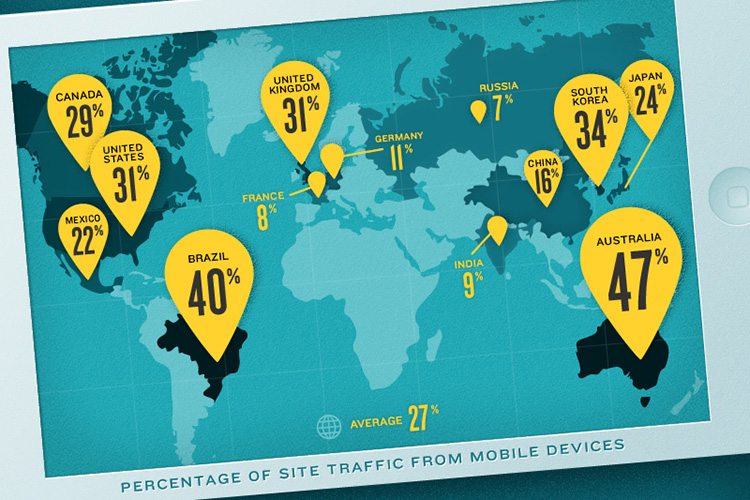Mobify mobile commerce study