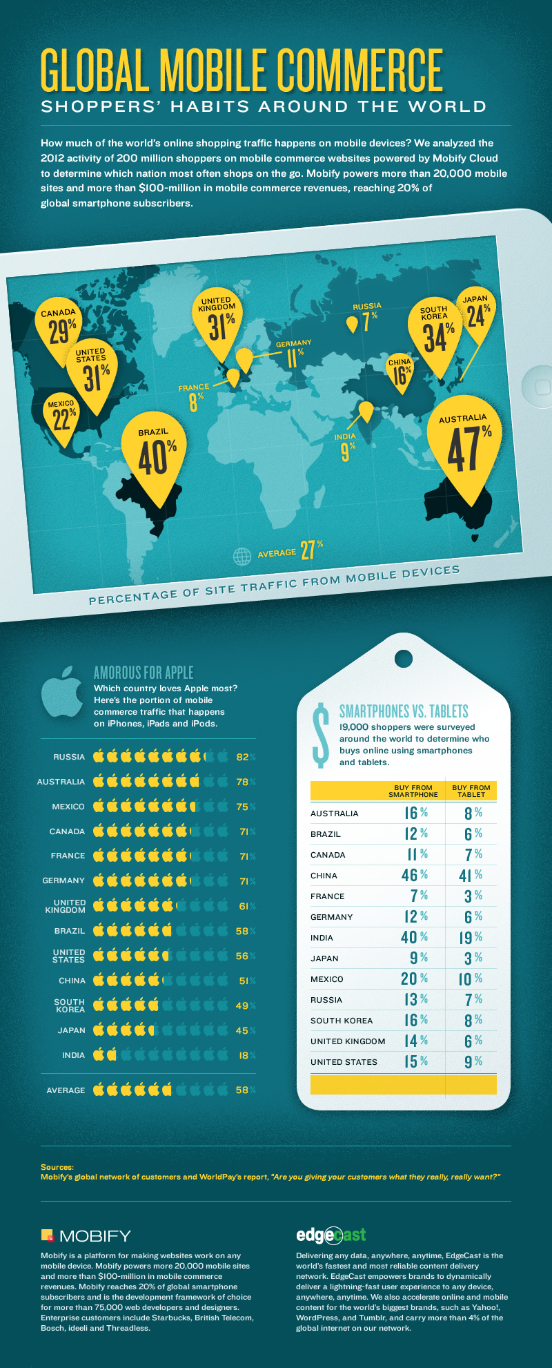 Mobify mobile commerce world ranking