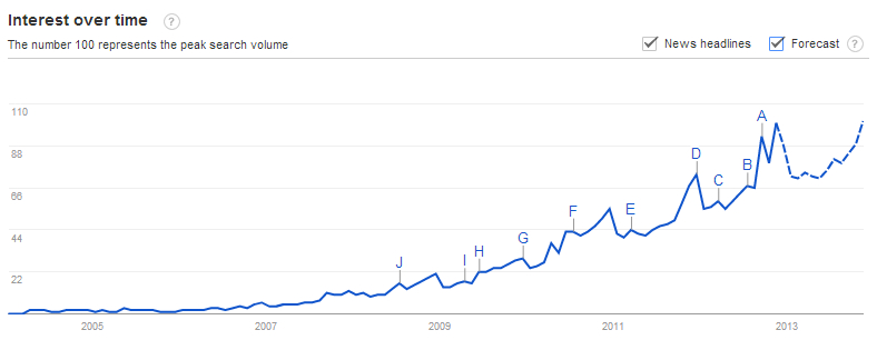 Google searches for unboxing
