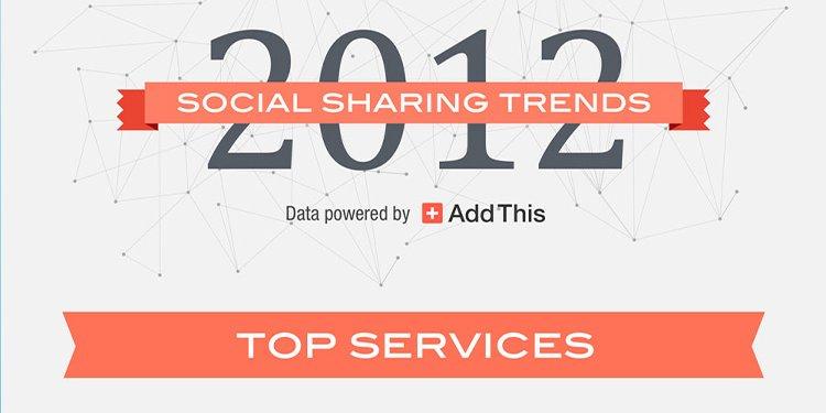 2012 social sharing trends