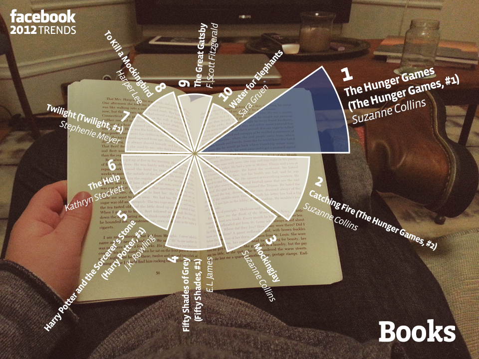 Facebook Year in Review for books
