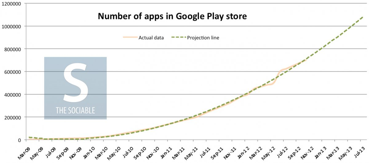 Google Play is expected to reach one million apps in size by June 2013