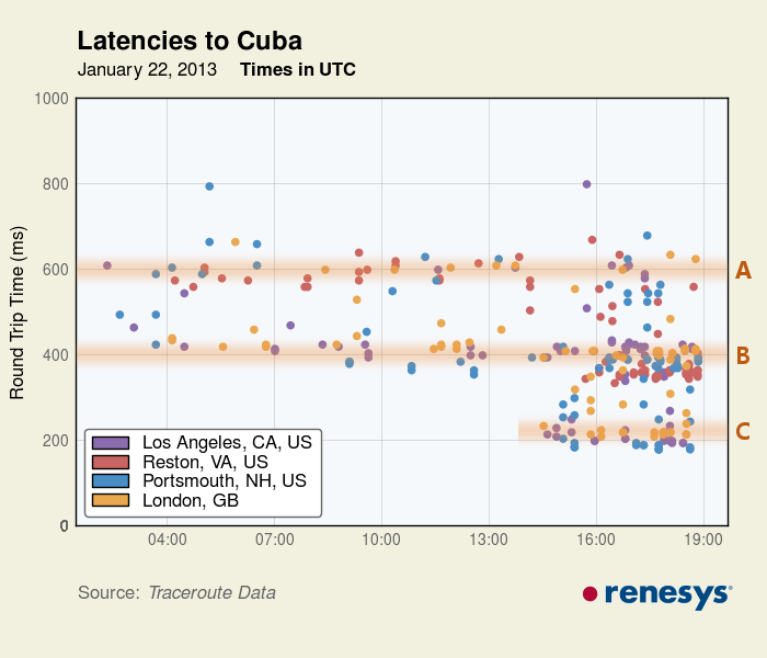 Latencies in Internet traffic to Cuba