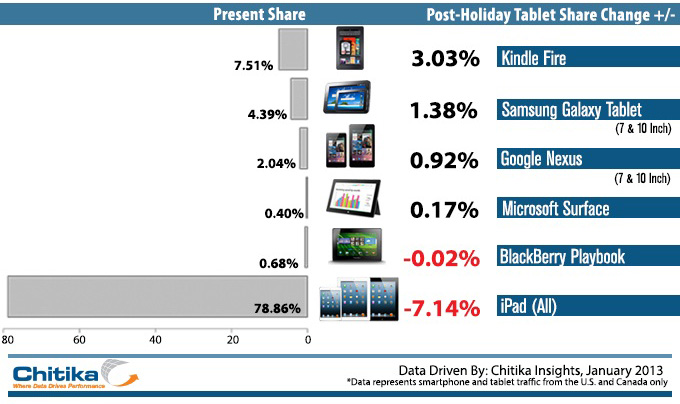 Tablet market share percentages in January 2013