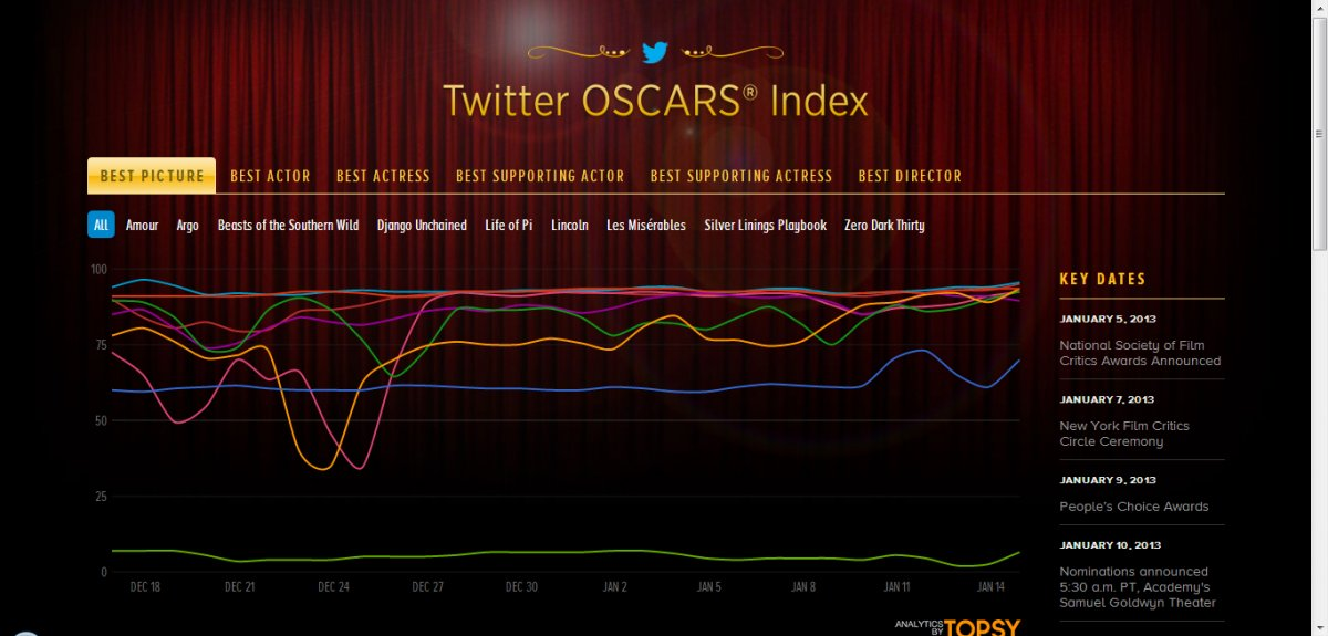 Twitter Oscars Best Picture
