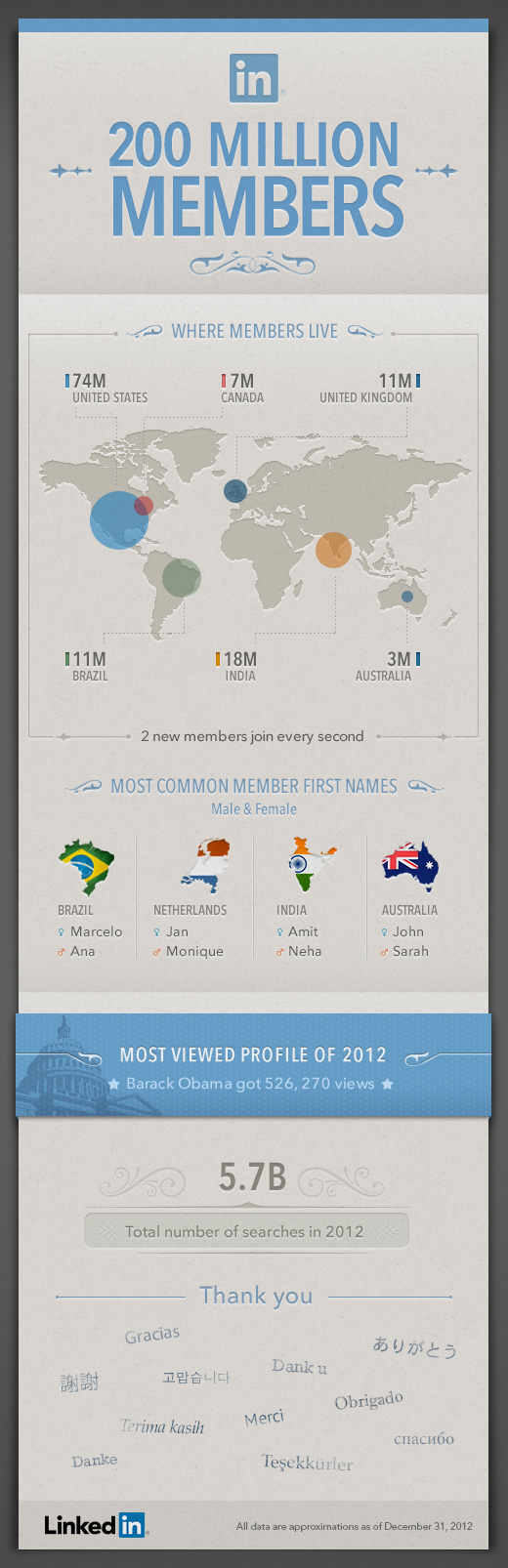 Linkedin's 200 million users